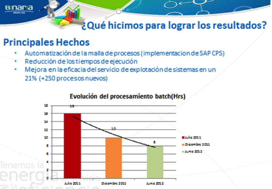 SAP CPS