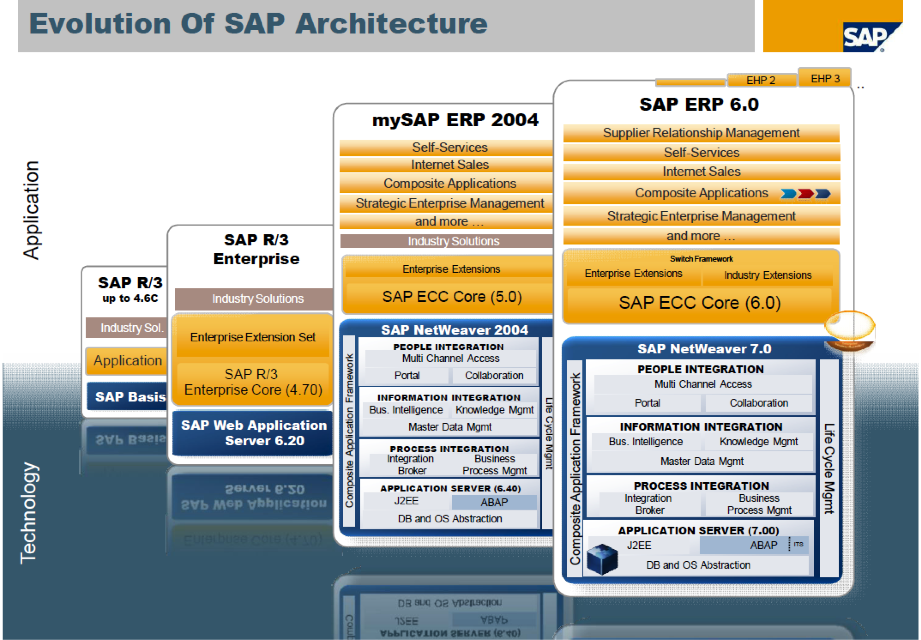 evolution of sap architecture
