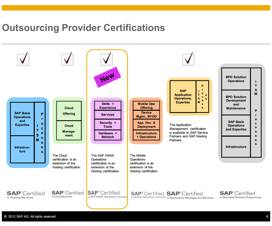 Outsourcing provider certifications