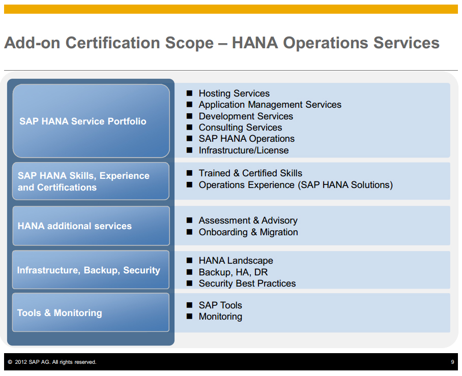 Hana Operations Services