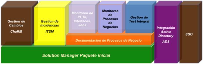 Soluciones SAP TI