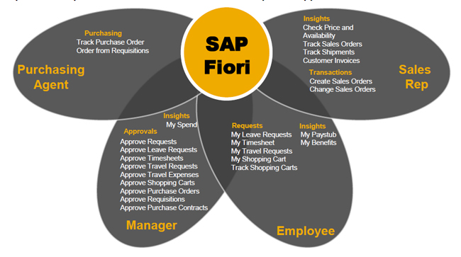 SAP Fiori disponible sin costo
