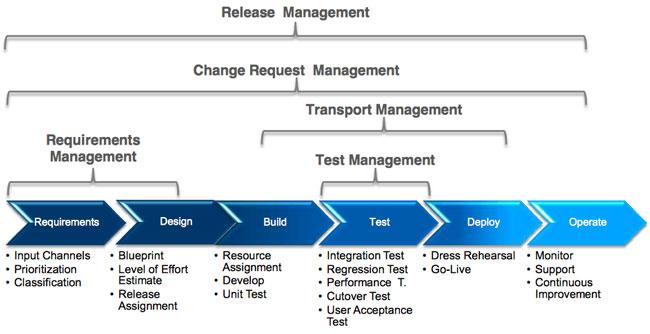 La Gestión de Cambios en SAP