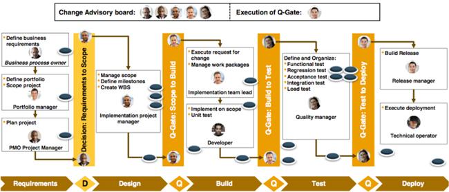 Análisis de Impacto, Pruebas y Deployment: Quality Gates