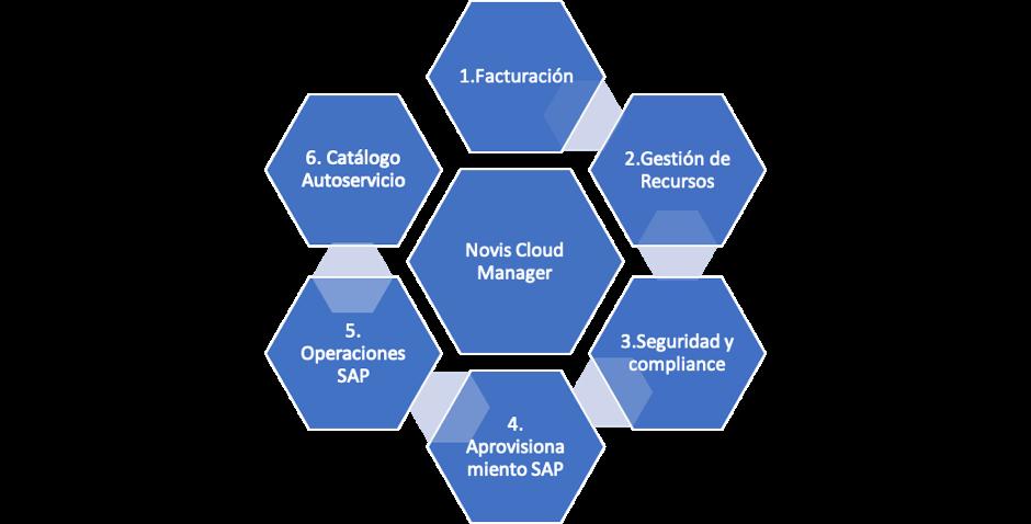 gráfica novis cloud manager